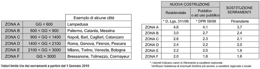detrazioni-tabelle